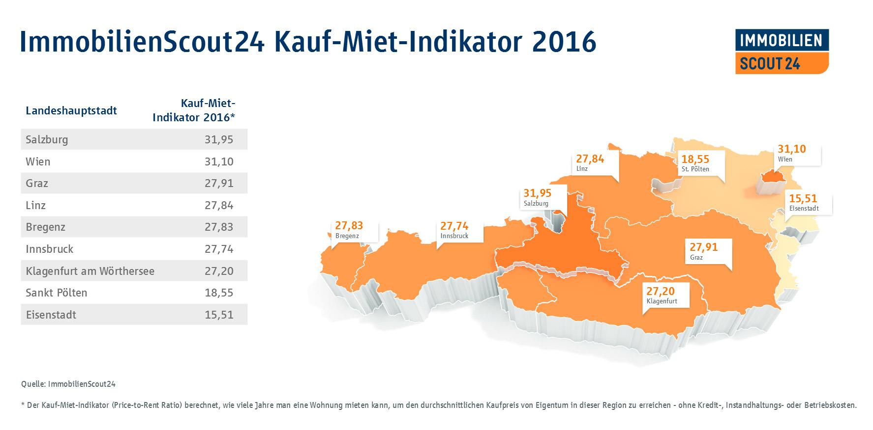 Price-To-Rent Ratio Österreichkarte