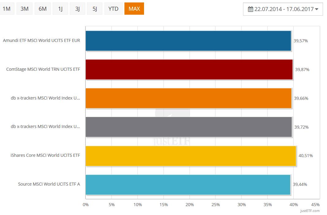 Finanzpolster ETF Vergleich der Performance