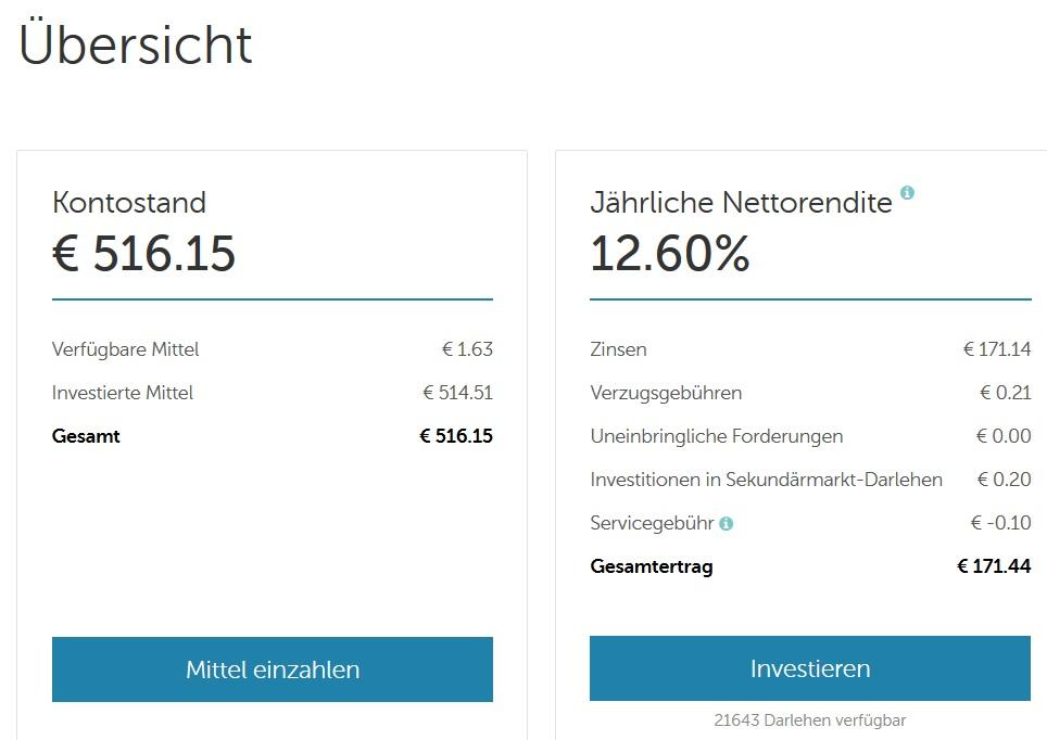 Mintos P2P Kredite 12% Rendite