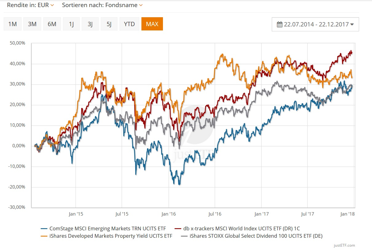 justETF: Performance der ausgewählten Index der letzten 3 Jahre