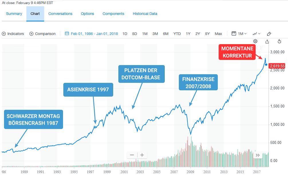 Keine Sorge beim Börsencrash