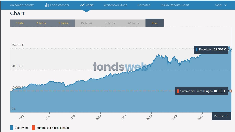 Wertentwicklung aus 10.000 EUR in MSCI | World Quelle: Fondsweb