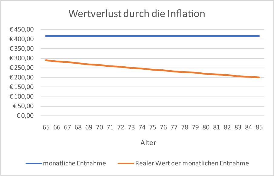 Wertverlust durch Inflation