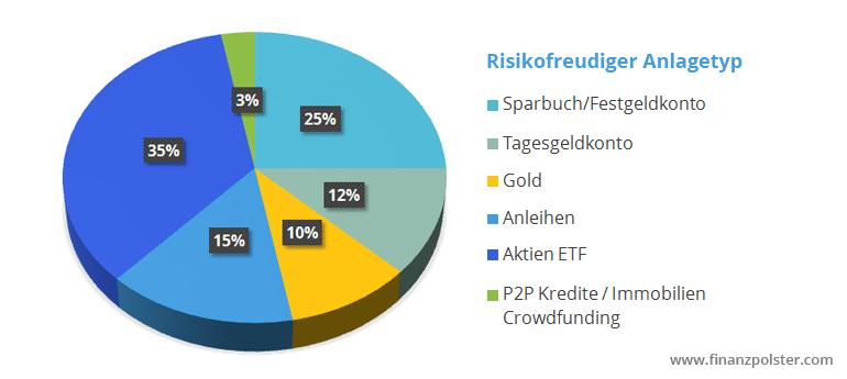 Finanzpolster Portfolio Risikofreudiger Anlagetyp
