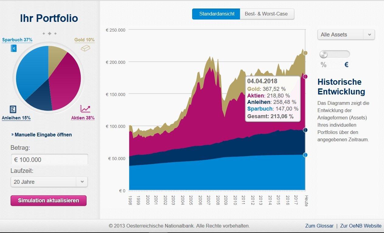 Portfoliosimulation Risikofreudiger Anlagetyp