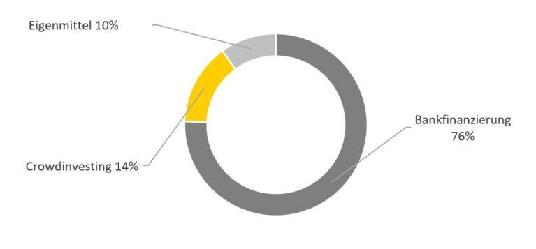 Finanzierungstruktur Dagobertinvest