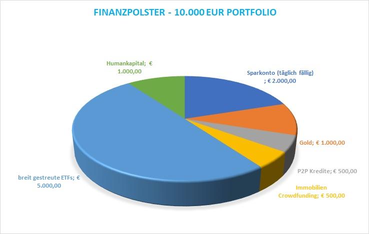 Finanzpolster-10.000 EUR Portfolio