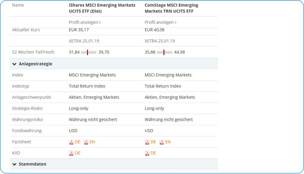 justETF ETF Detailvergleich Anlagestrategie
