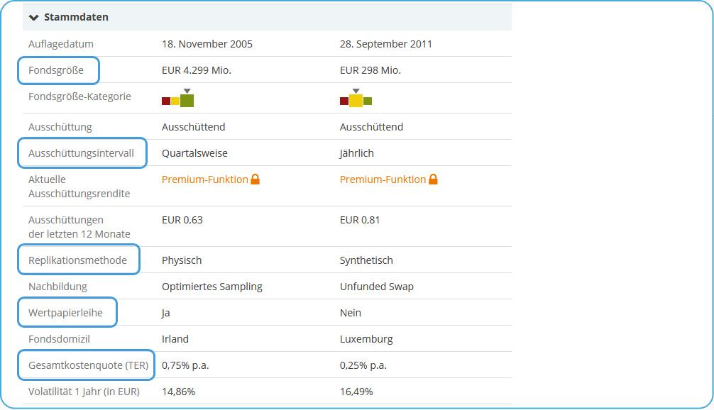 justETFETF Detailvergleich Stammdaten