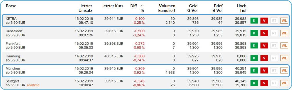 Broker Flatex ETF im börslichen Handel kaufen