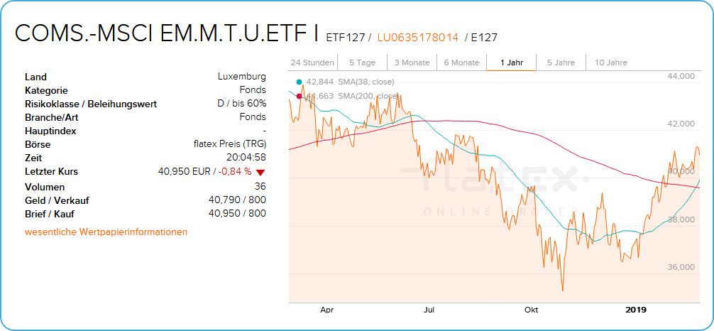 ETF Chart und Wertpapierinformationen beim Onlinebroker Flatex
