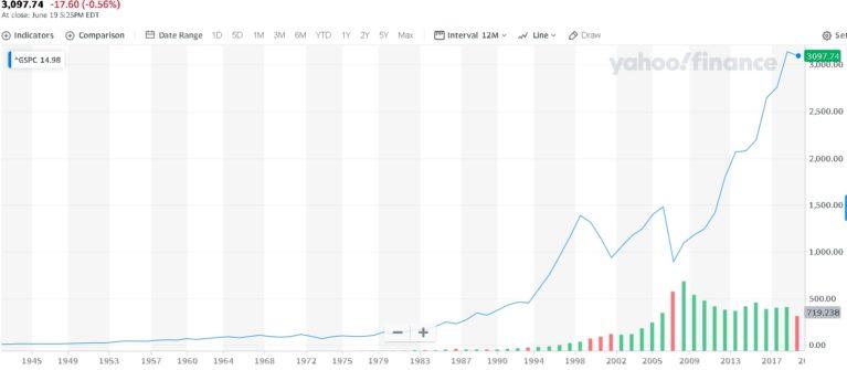 S&P 500 Entwicklung bis heute