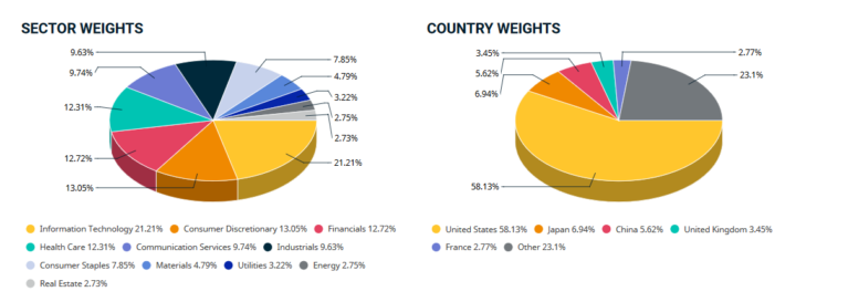 MSCI ACWI Weights